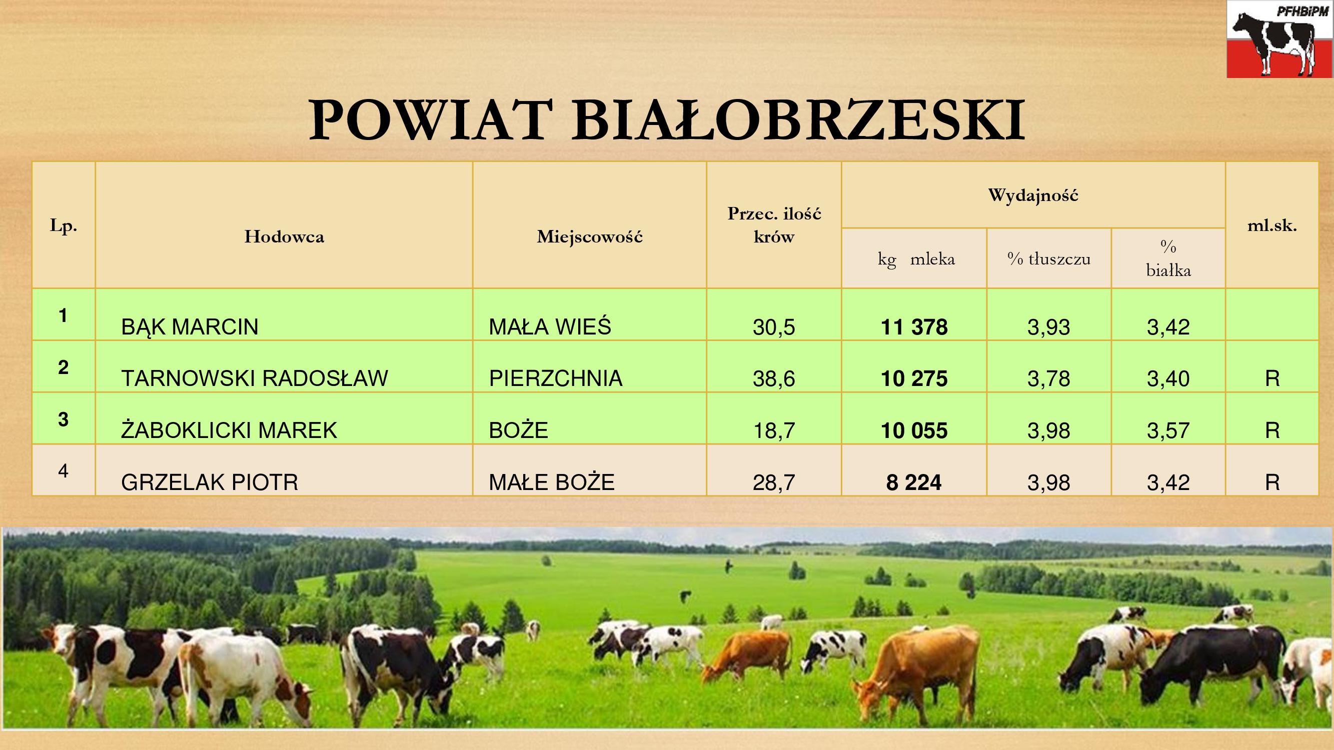 Powiat Białobrzeski
