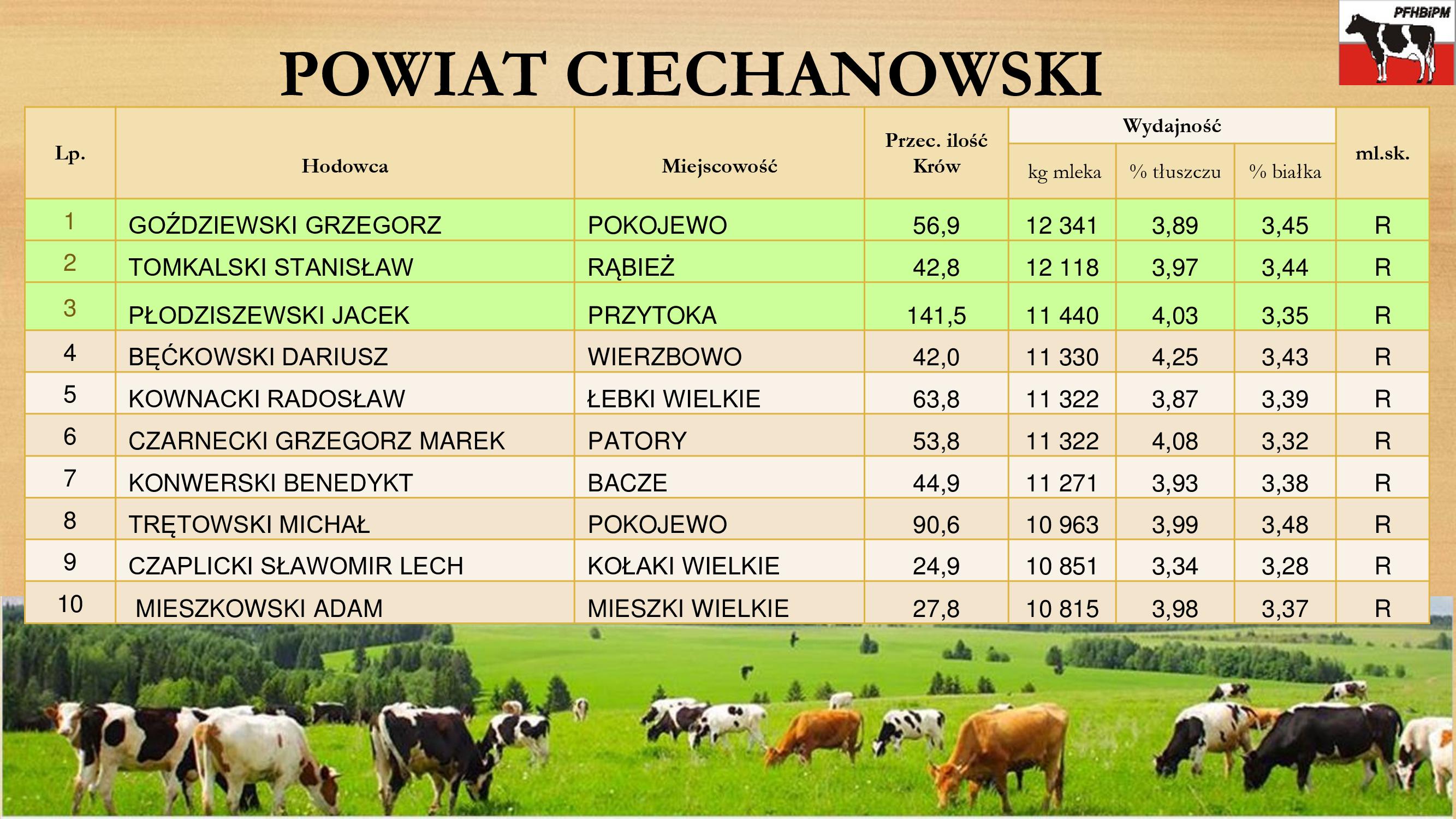 Powiat Ciechanowski