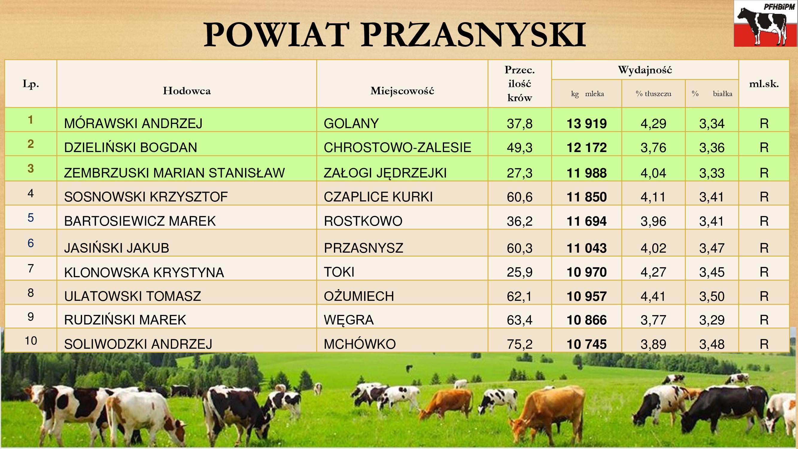 Powiat Przasnyski